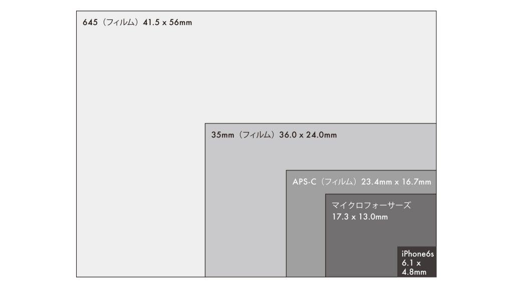 Illustration_0000s_0002_センサーサイズ比較(規格)
